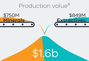 Production value $750M minerals, $849 M extactives total of $1.6 billion