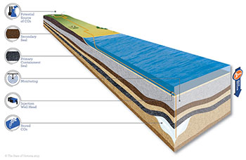 Carbon capture and storage diagram.